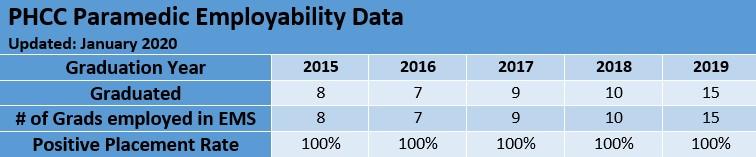 EMS Employment Data
