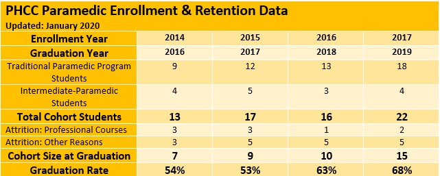 EMS Enrollment Data