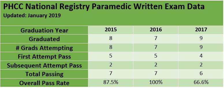 EMS Exam Data
